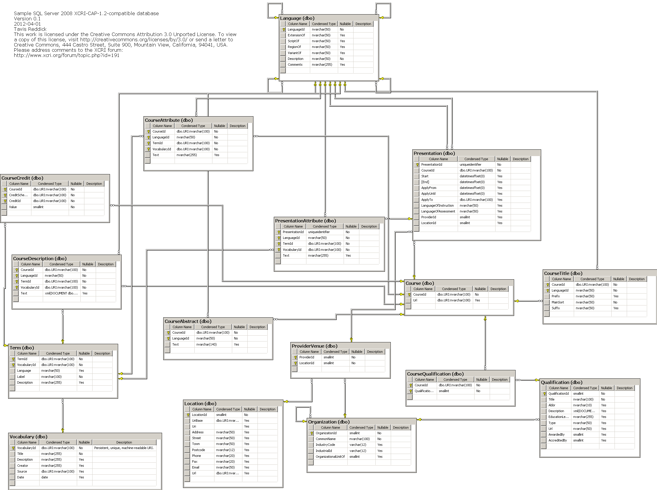 Sample sql server 2008 code for building an xcri cap 12 compatible database diagram of xcri cap 12 compatible database ccuart Image collections